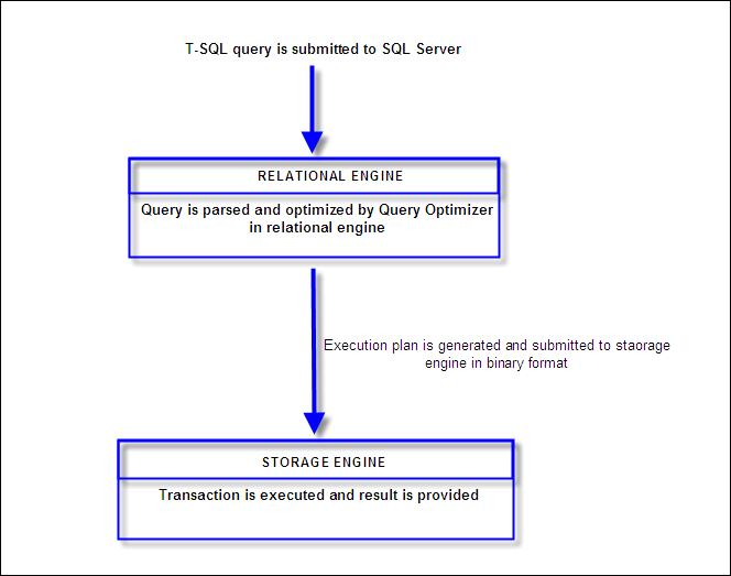 Relational and storage engine of SQL Server