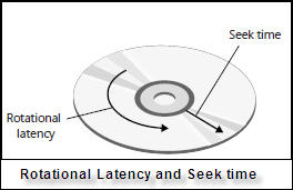 Rotational latency and seek time