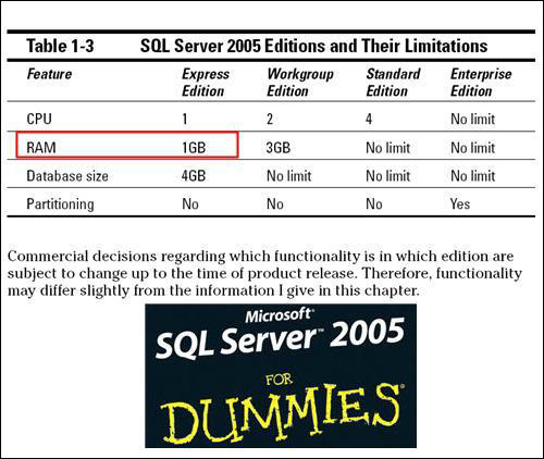SQL Server 2005 express edition maximum RAM