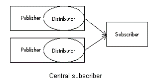 SQL Server Replication Topology Central Subscriber
