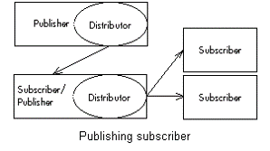 SQL Server Replication Topology Publishing Subscriber